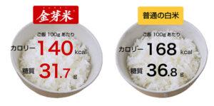 金芽米の栄養価