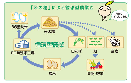 「循環型農業」画像